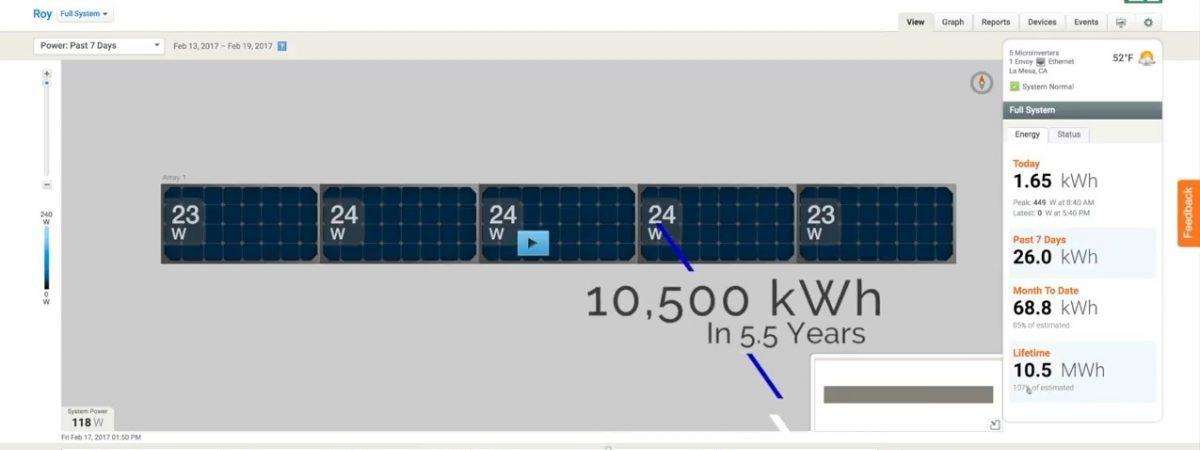 thoriumaplus-solarni-paneli-nadzor-enphase