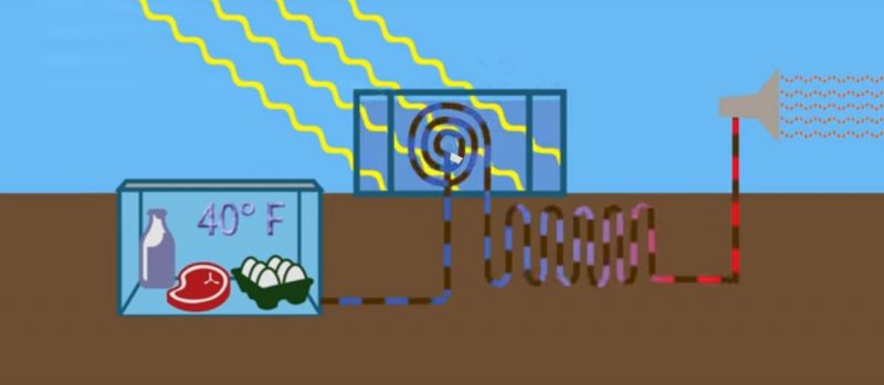thoriumaplus-hladnjak-bez-el-energije