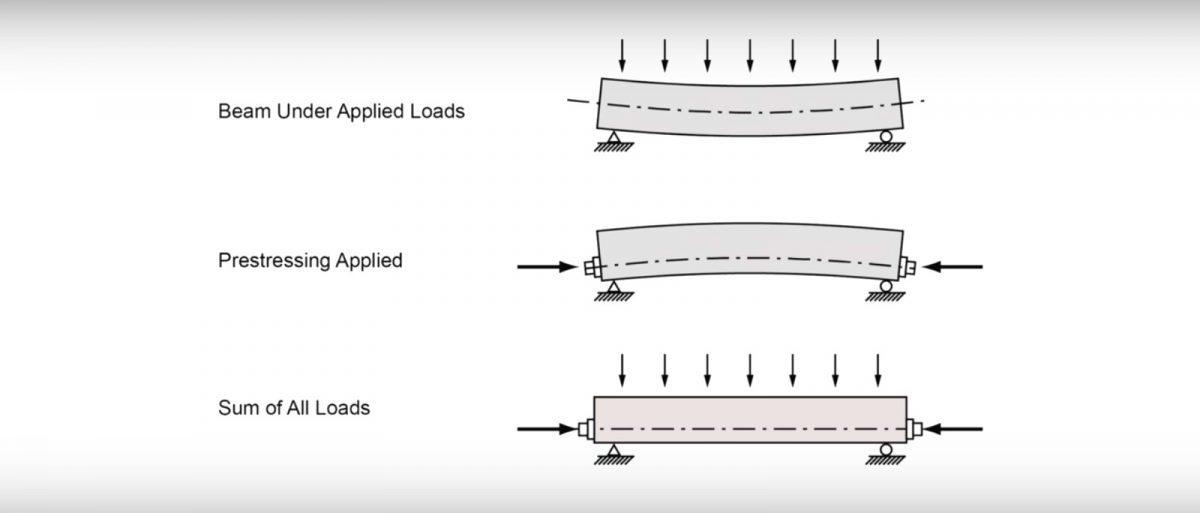 thoriumaplus-beton-pojacavanje