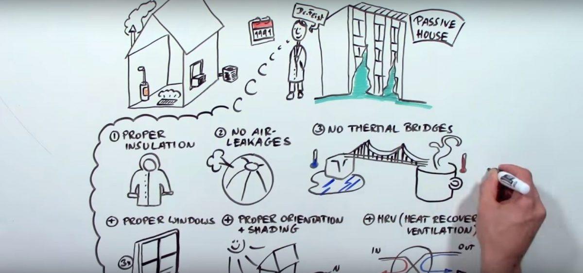 Pasivna kuća objašnjena u 90 sekundi – animacija