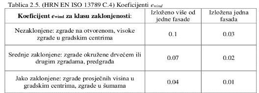 Slika 5