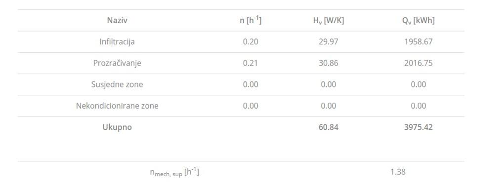 thoriumaplus-Slika 3 rezultati prorčuna