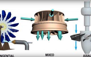 thoriumaplus_vodne_turbine_vrste
