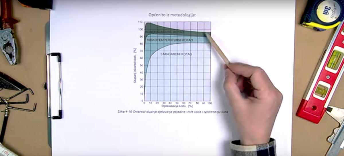 """Video-blog """"Thorium energetska radionica 03: Isplativost ulaganja u plinski kondenzacijski kotao"""""""