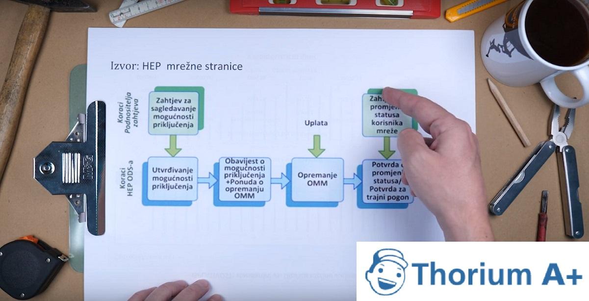 "Video-blog ""Thorium energetska radionica 08: Fotonaponski sustavi"""